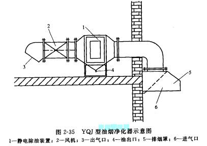 油烟净化器的结构示意图